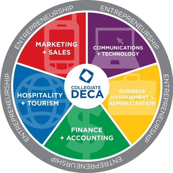 DECA is a great organization/club for students to learn more about the importance of marketing.