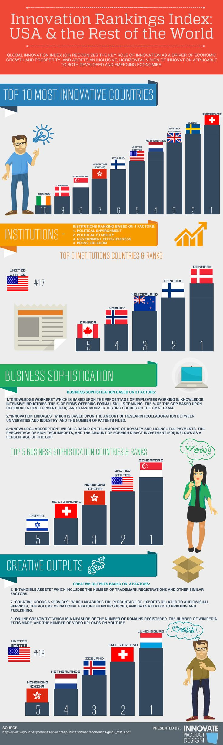 Innovation Index - Ranking the US and the World [Infographic]