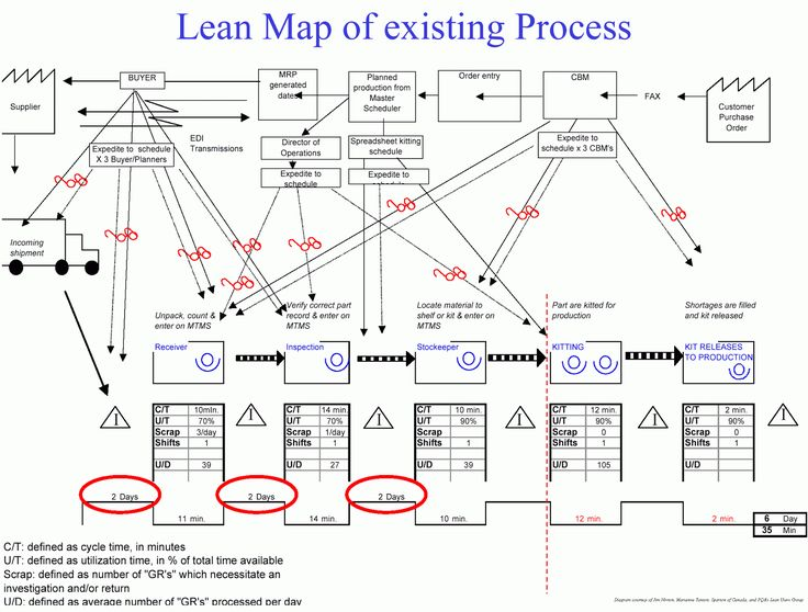 37 Best Vsm Images On Pinterest Lean Manufacturing Lean