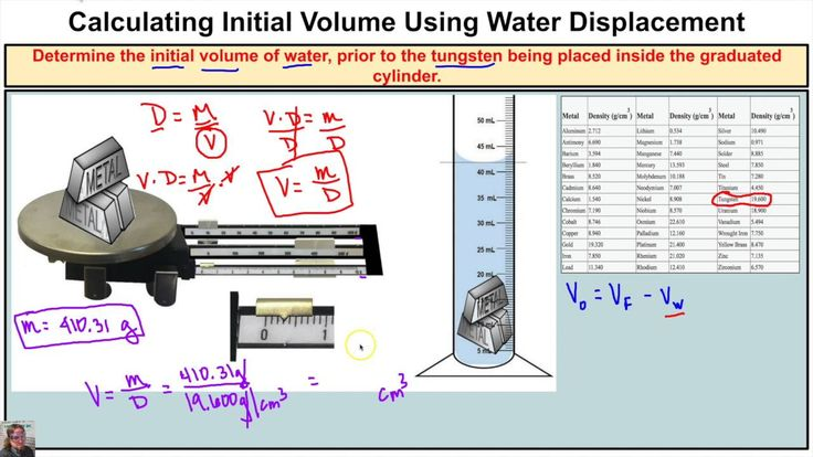 How to Calculate Initial Volume of Water Inside Graduated Cylinder Using...