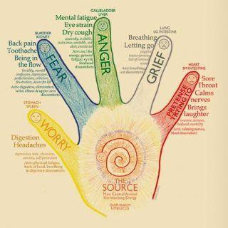 Как открыть чакры рук и зарядиться энергией?