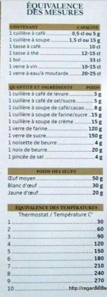 Mesures cuisine: