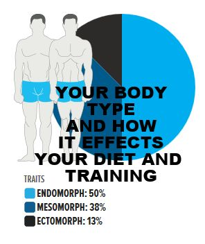 Which body type are you and how does this effect your training and diet? Please like and pin