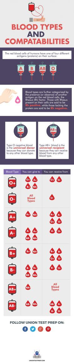 blood types and compatabilities