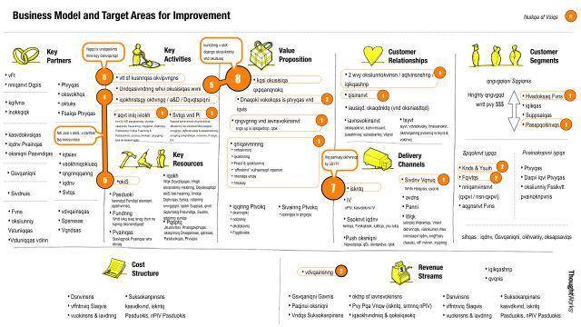 esquema de modelo de negócio com análise