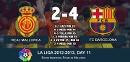 FC Barcelona remain unbeaten and on top of La Liga... #FCBlive