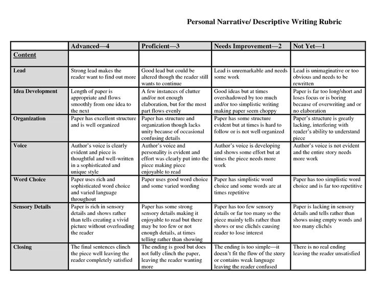 written research paper rubric 100 points research paper rubric writing a research paper use this detailed rubric for a research paper that is easy to grade specific standards based requirements.