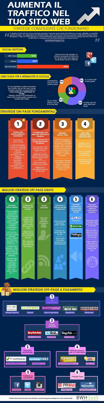 Come aumentare il traffico del tuo #sitoweb - #1MinuteSite #SEO