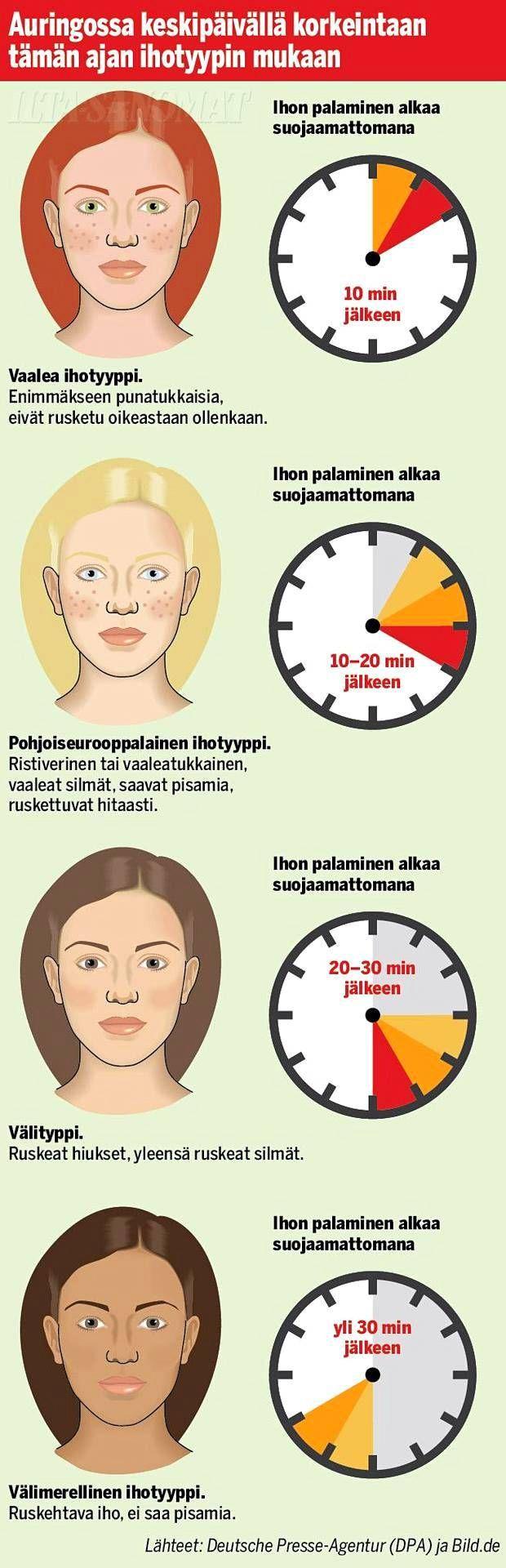 Tunne ihotyyppisi, sillä voit olla auringossa oikeasti vain lyhyen ajan turvallisesti.