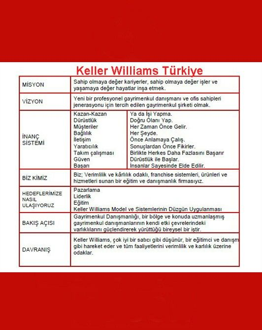 Keller williams turkiye