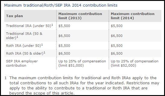 2013 tax deadlines and IRA contribution limits. April 15 is just around the corner. #tax deadlines and IRA limits.