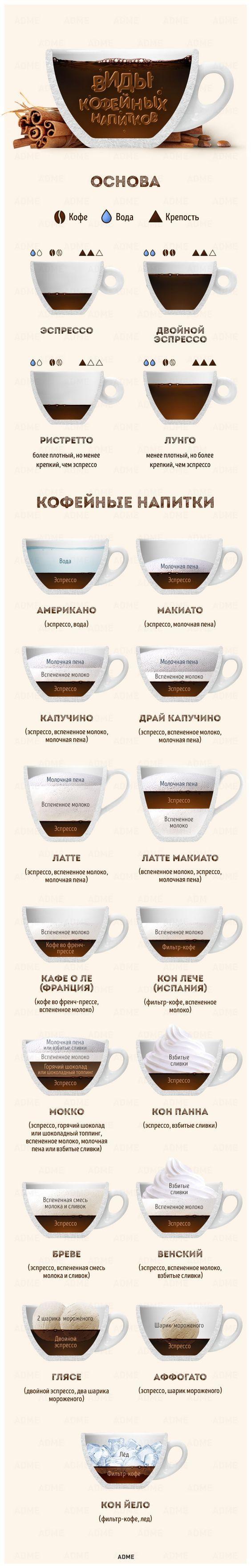 Теперь мынепросто обожаем кофе, ноивсе-все онем знаем.