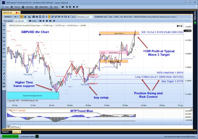 Wolfe Waves Mt4 Indicator 2020 Free Download In 2020 Forex