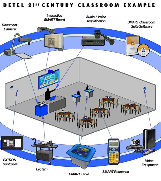 Interactive Classroom Design Tools : St century classrooms no b s university http