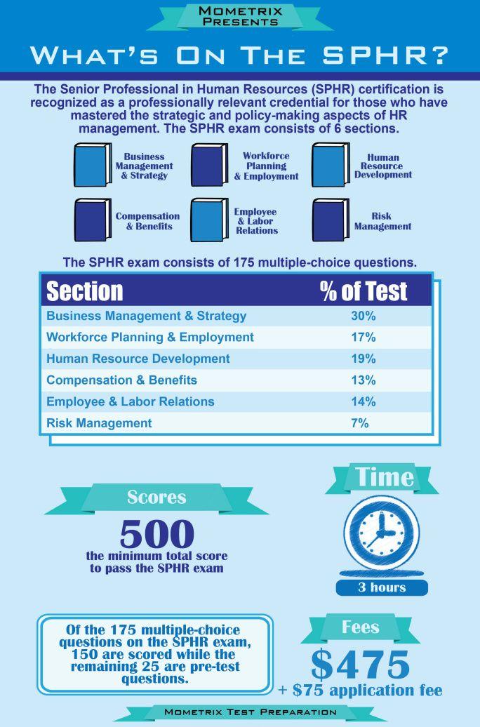 sphr human resources certification mometrix resume