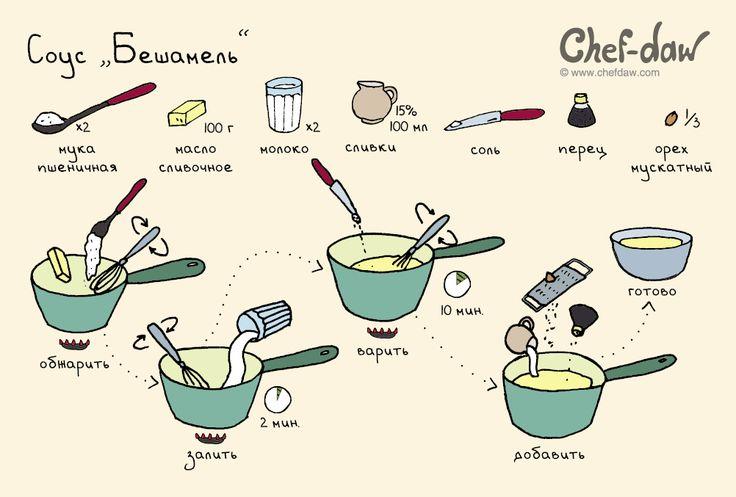 Соус «Бешамель» - chefdaw