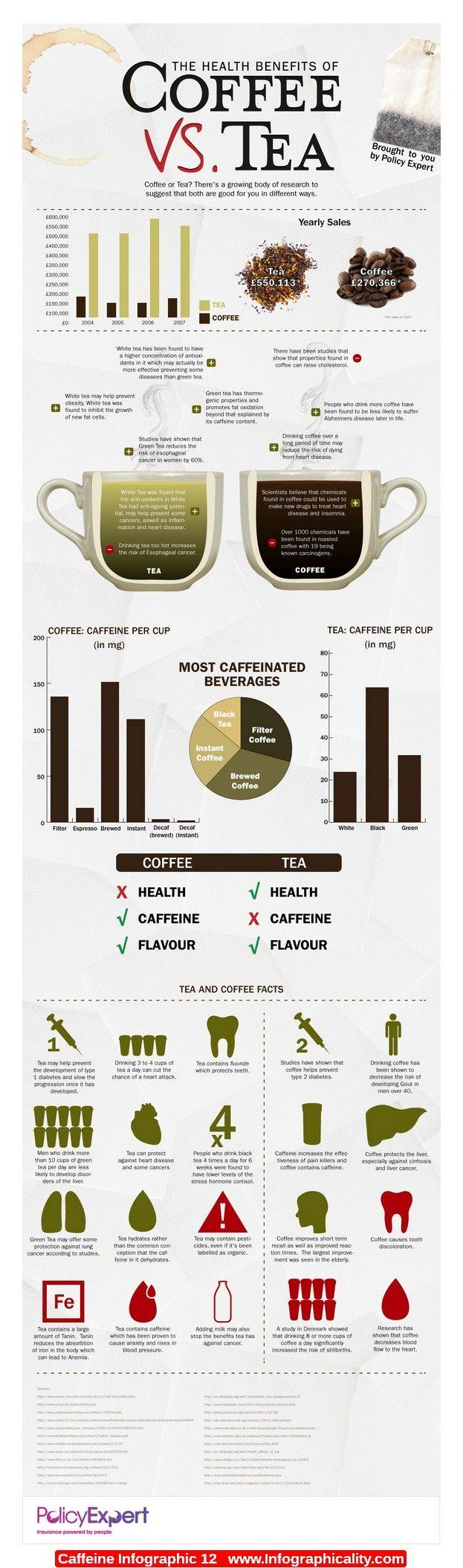 Caffeine Infographic 12 - http://infographicality.com/caffeine-infographic-12/