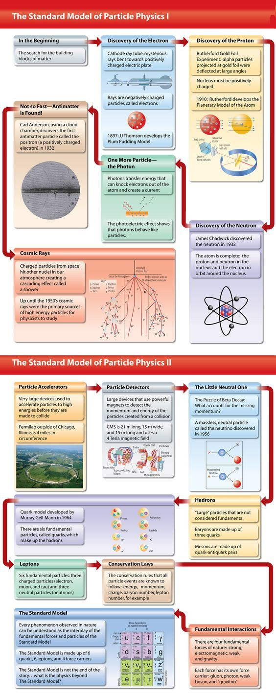 El Modelo Estándar de la física de partículas