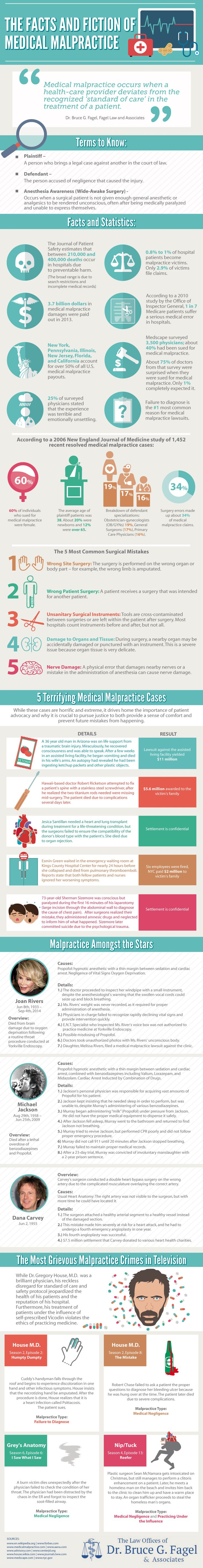 The Facts and Fiction of Medical Malpractice #infographic #Health #Medical