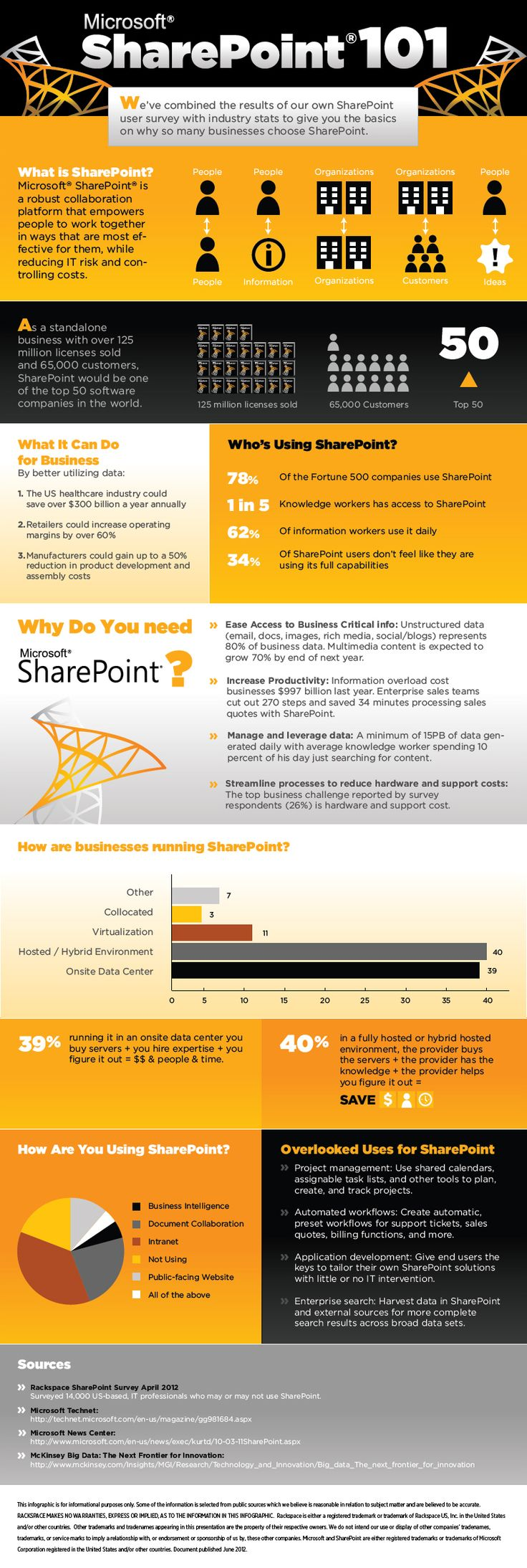 The Official Rackspace Blog - Some Important Points About SharePoint [Infographic]