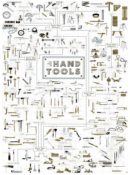 "The Chart of Hand Tools … Channeling my innermost Tim the Tool Man Taylor ""Arg Arg Arg""!!! A perfect for addition to any office, workshop or man cave."