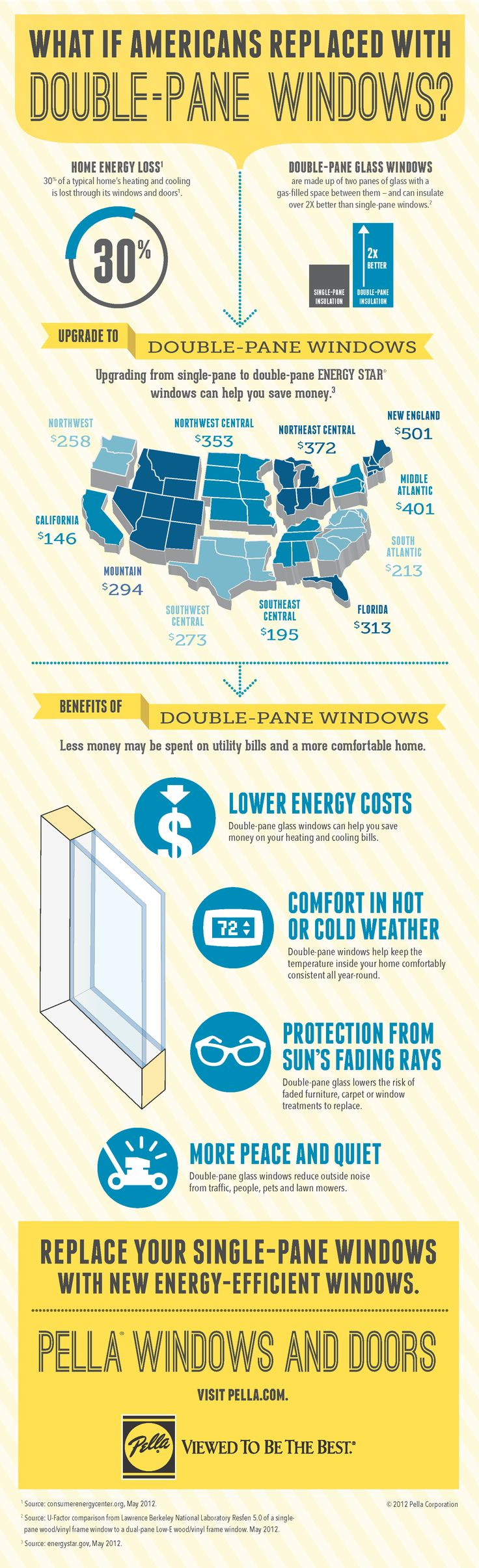 What if Americans replaced with double-pane windows? Upgrading from single-pane to double-pane ENERGY STAR windows can help save you money.