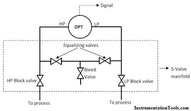 5 Valve Manifold Operation Valve Low Pressure Operator