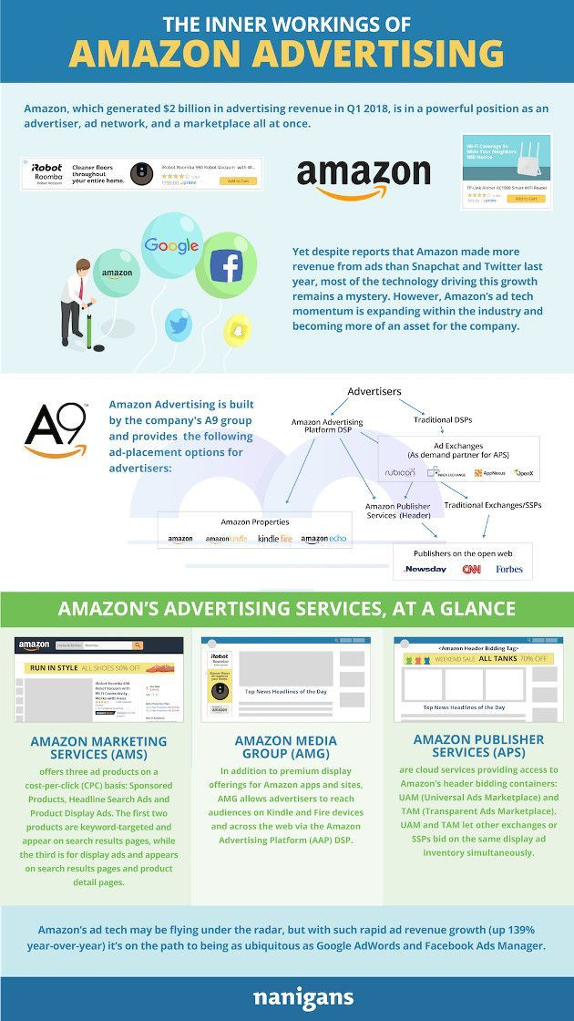 The Inner Workings Of Advertising On Amazon Infographic With