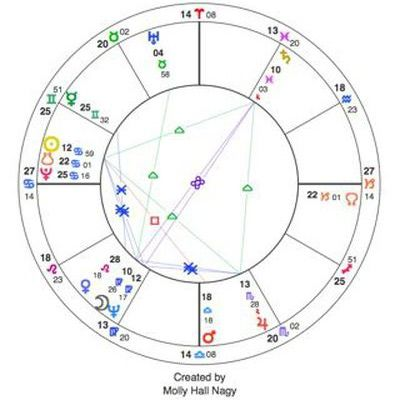 How to Read a Birth Chart: The Birth ChartDalai Lamas birthchart..note the ross and diamond shapes fascinating to me!!