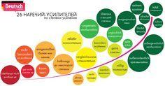 26 самых важных наречий-усилителей немецкого языка - Deutsch-online! Немецкий язык онлайн