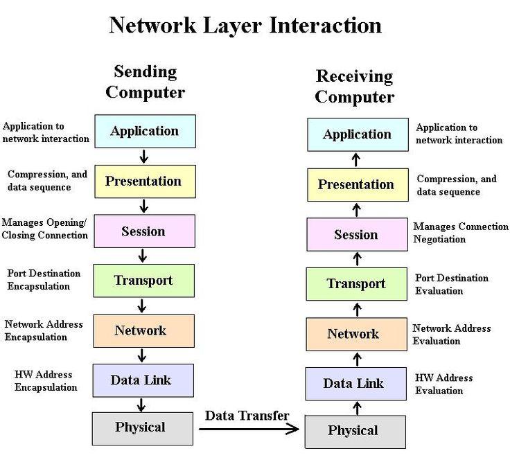 OSI Network Layer Protocols  #conceptualarchitecturalmodels Pinned by www.modlar.com