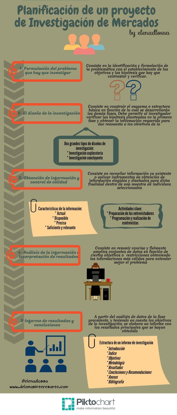Fases del proceso de investigación de mercados en marketing