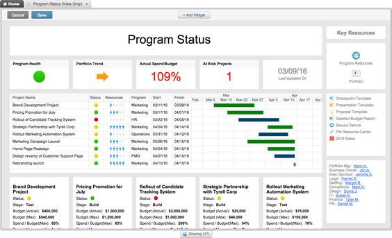 Dashboard Project Status Report Project Management