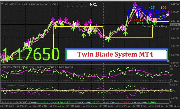 Twin Blade Trading System Mt4 Cryptocurrency Trading Trading