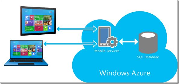 Microsoft Introduces Windows Azure Mobile Services: Cloud Database Backend for Windows 8 and Mobile Apps