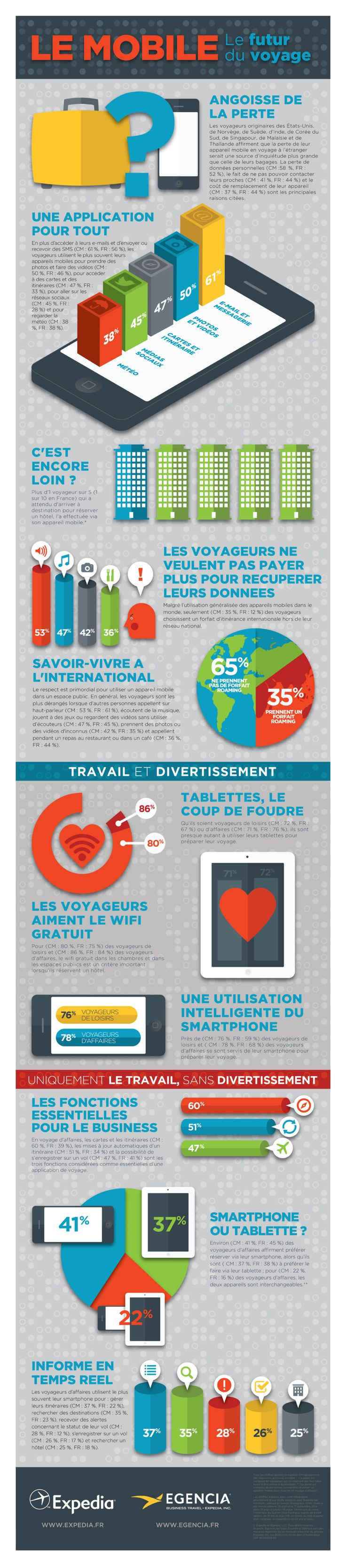 Le mobile au coeur des usages des consommateurs