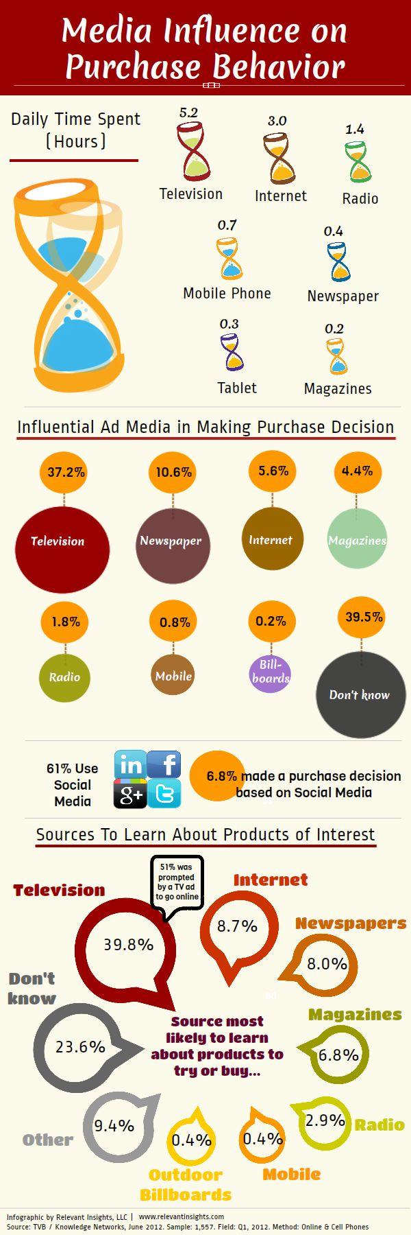 Media Influence on Purchase Behavior