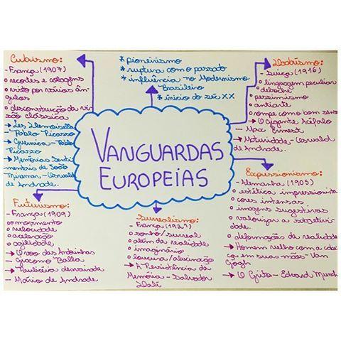 Resultado de imagem para vanguardas europeias MAPA MENTAL