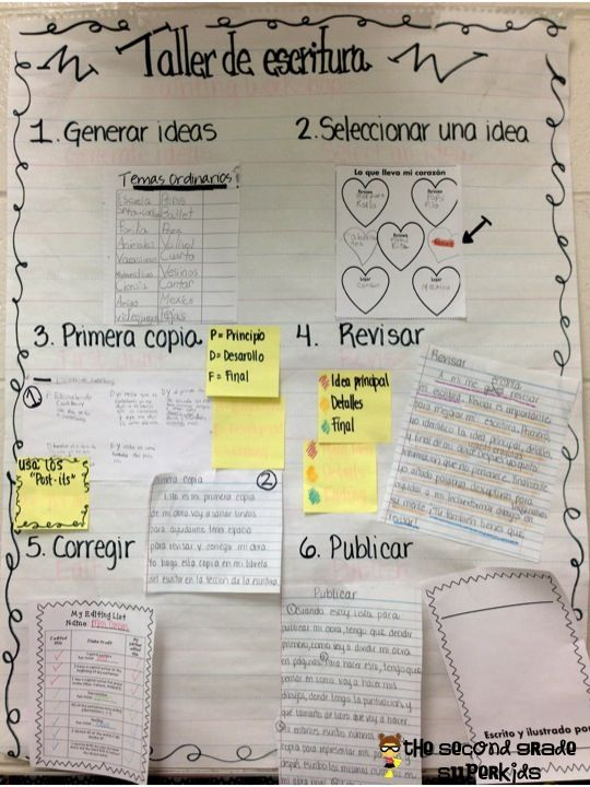 The Second Grade Superkids: Writers' Workshop Posters/Anchors