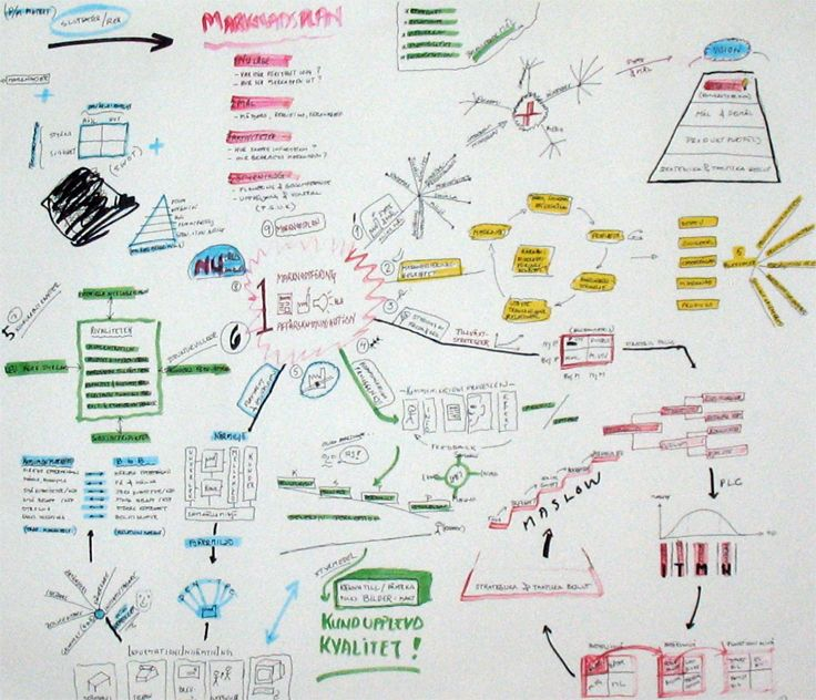 Mind map | Marketing | Business communication