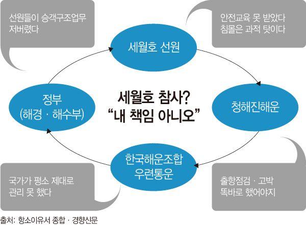 """[세월호 1년 - '분노']선원·선장·청해진해운·해운조합 """"네 탓이오"""" - 경향신문"""