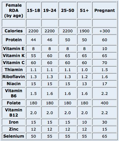 Vitamin D Foods Nutrition And Vitamins On Pinterest
