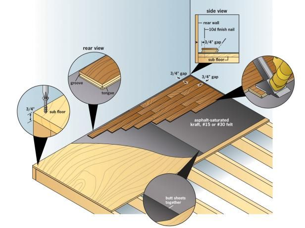 Find written and video instructions on how to install a hardwood floor from DIYNetwork.com.
