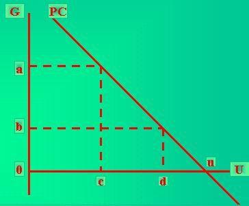 菲利浦斯曲线(Phillips Curve)