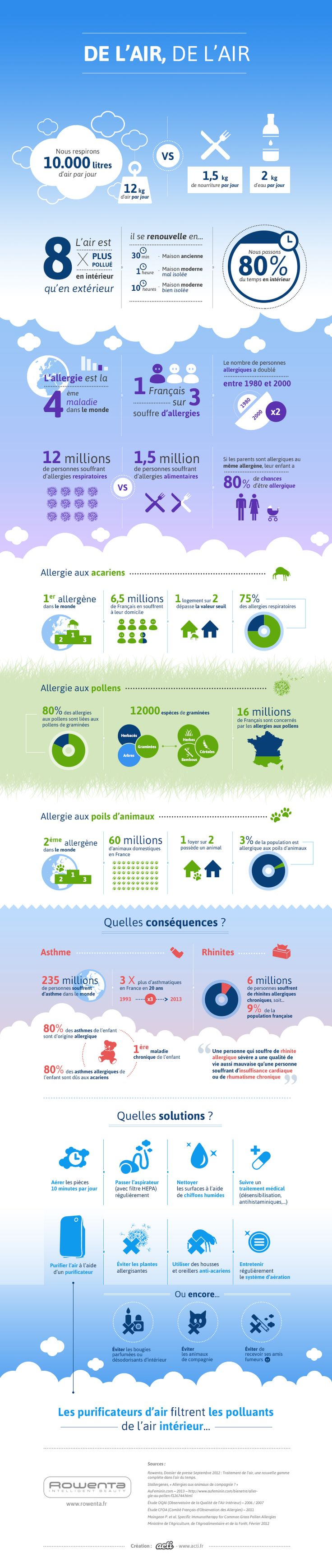 Infographie : mieux respirer face aux allergies