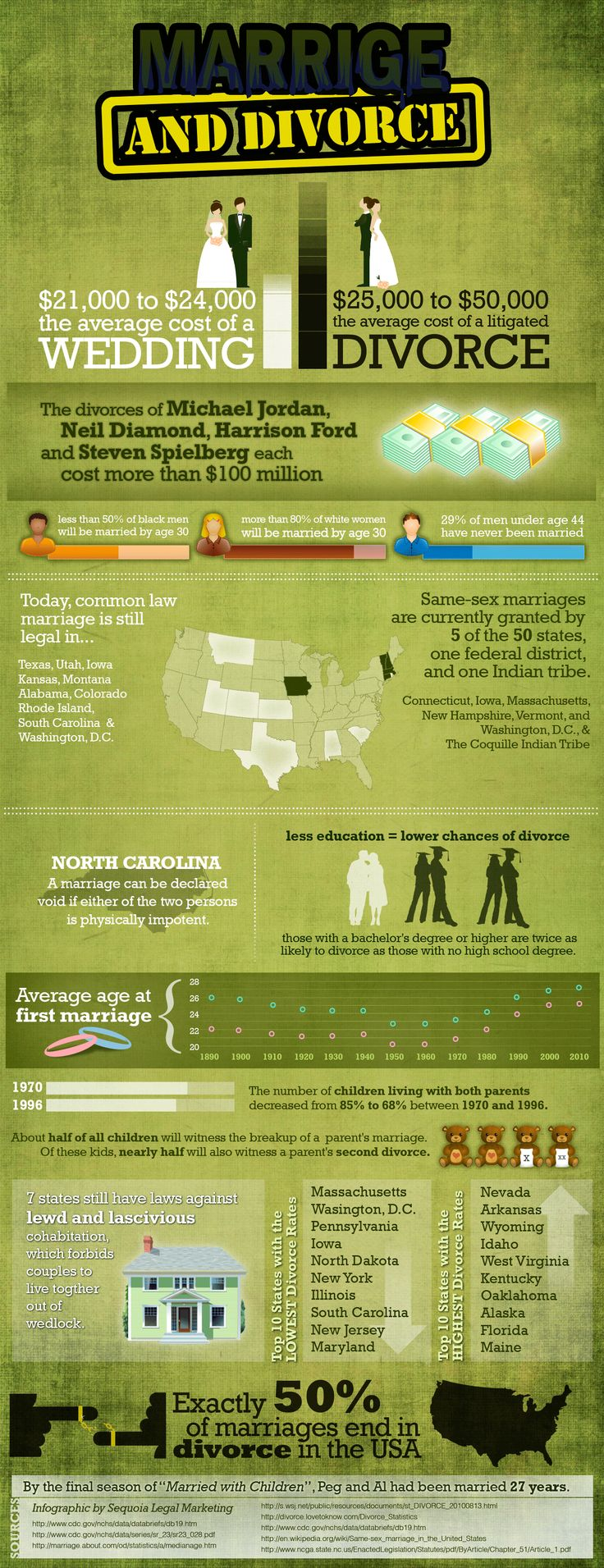 Dating and divorce rates