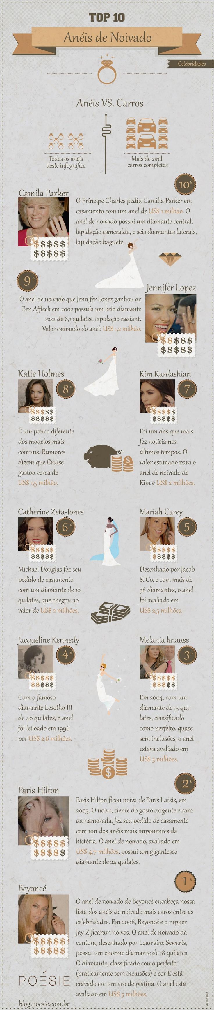Infográfico - TOP 10 Anéis de Noivado de Celebridades