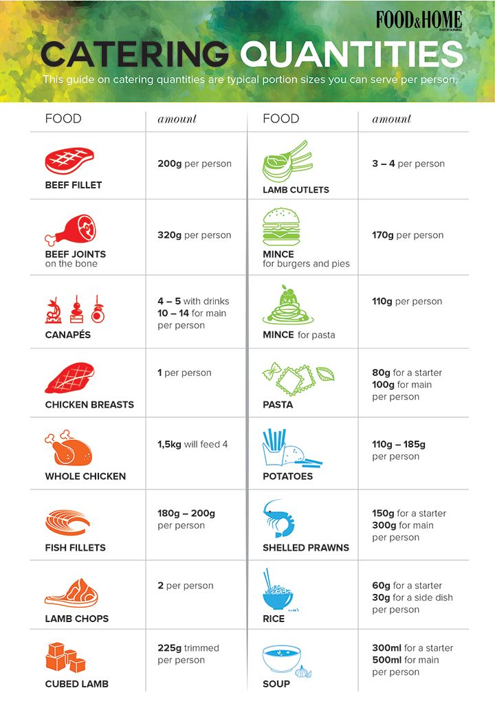 f you are planning a big party or event and you are not sure how much food to cater for each person attending, use our guide on catering quantities per person below.    When you are catering an event, catering too much or too little can always be a concern. This guide on catering quantities are typical portion sizes you can serve per person and will ensure that your guests will not leave your dinner party or event hungry.