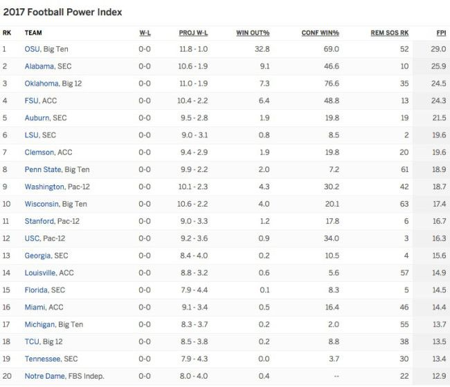 ESPN's First 2017 College Football Projections Are Out, See Where Your Team's Ranked – Viral Feels