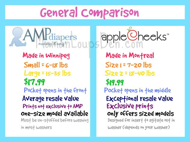 Team AMP or Team AppleCheeks? Comparing AMP Sized Duos and AppleCheeks Envelope Covers - Even after reading reviews of both diapers I've been confused (they just LOOK so similar in pictures!) This is a great breakdown of each brand and how they are similar and different.